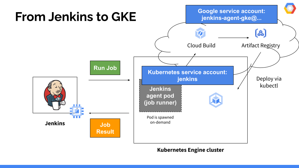 Talk: Deploying from Jenkins to GKE in Google Cloud